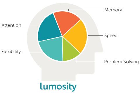 lumosity review